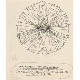 EVERTON WEEKES 1950 (RADIAL SCORE CHART)